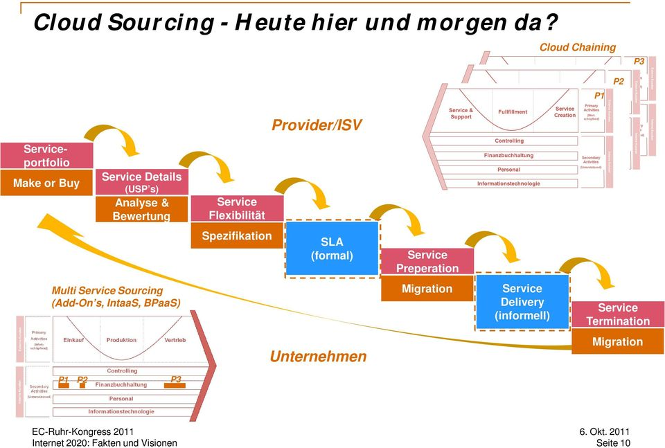 Analyse & Bewertung Service Flexibilität Spezifikation SLA (formal) Service Preperation
