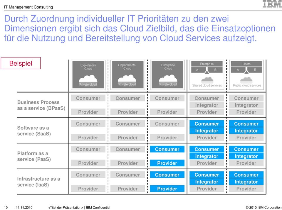 Beispiel Business Process as a service (BPaaS) Integrator Integrator Software as a service (SaaS) Integrator
