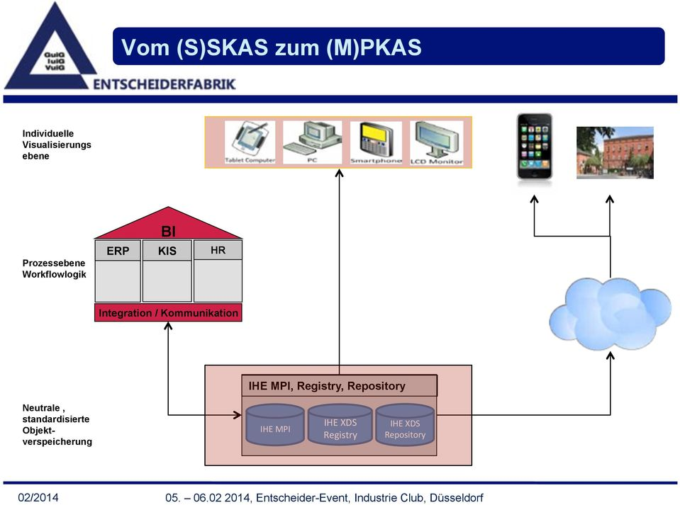 Workflowlogik ERP KIS HR Integration /