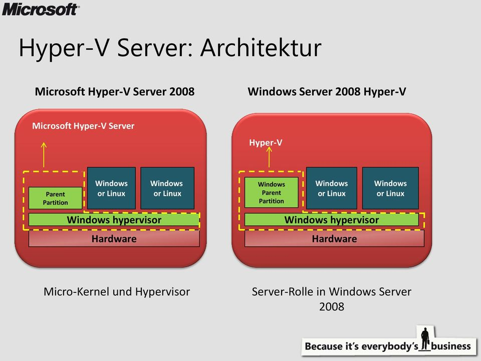 Hardware Windows or Linux Windows Parent Partition Windows or Linux Windows hypervisor