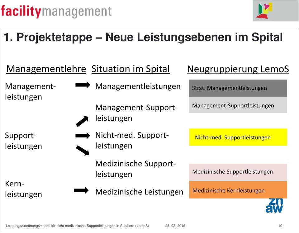 Managementleistungen Management Supportleistungen Kernleistungen Managementleistungen Nicht med.