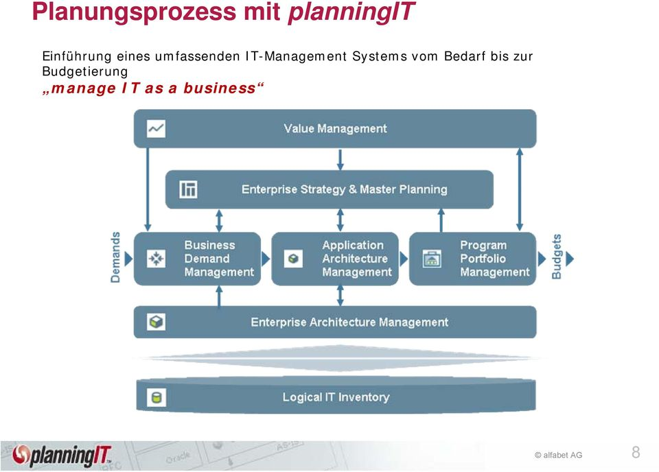 IT-Management Systems vom Bedarf
