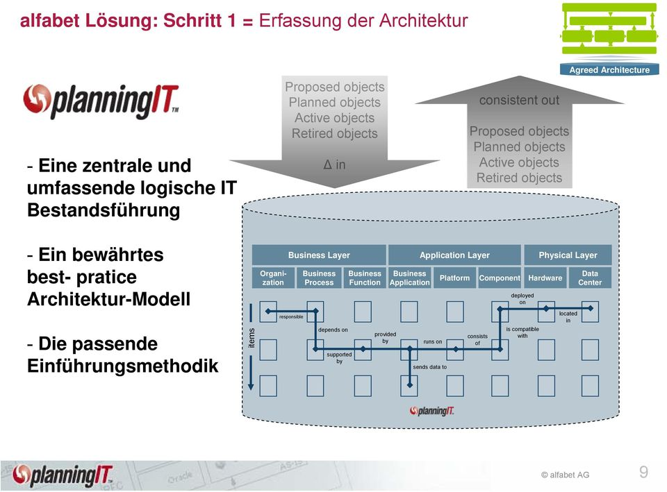 Architektur-Modell - Die passende Einführungsmethodik items Organization Business Layer Application Layer Physical Layer responsible Business Process depends on