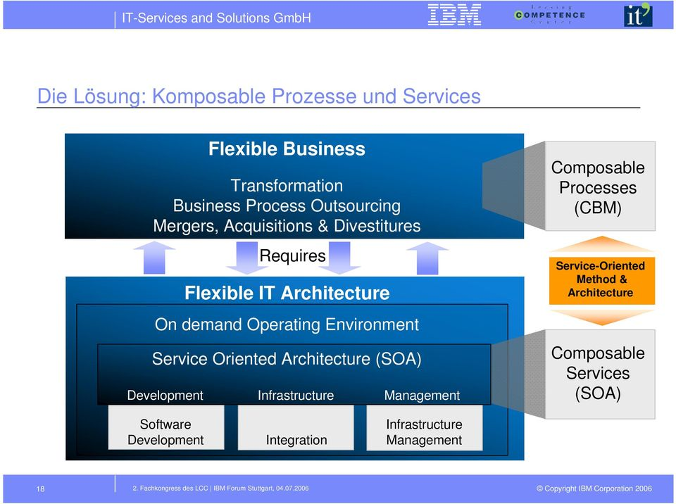 Infrastructure anagement Composable Processes (CB) Service-Oriented ethod & Architecture Composable Services (SOA) Software