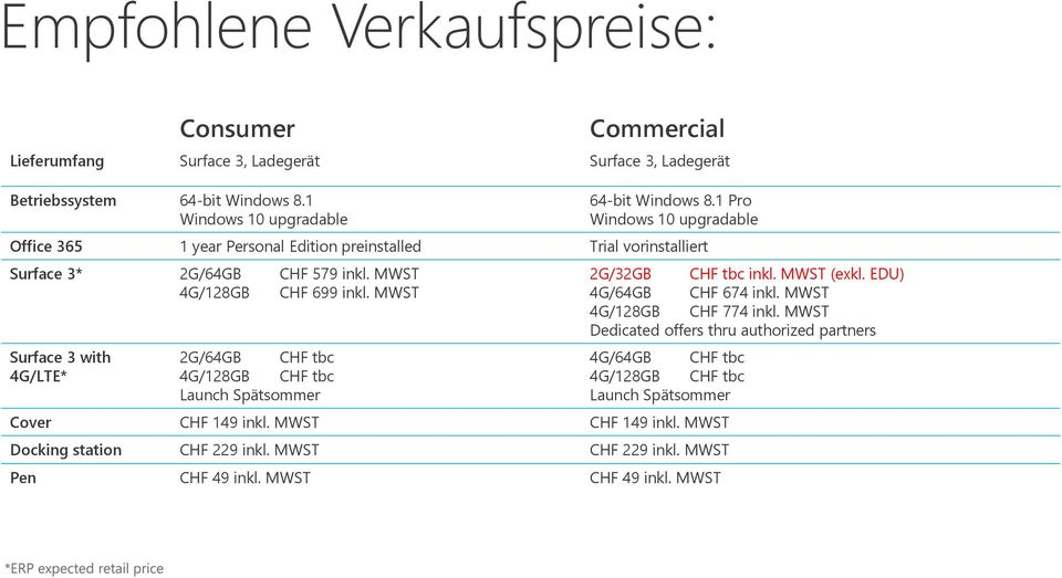 MWST Surface 3 with 4G/LTE* 2G/64GB CHF tbc 4G/128GB CHF tbc Launch Spätsommer 2G/32GB CHF tbc inkl. MWST (exkl. EDU) 4G/64GB CHF 674 inkl. MWST 4G/128GB CHF 774 inkl.