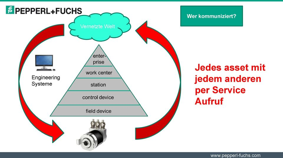 Engineering Systeme Jedes