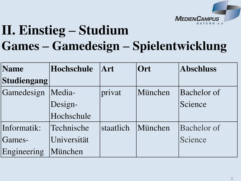 München Bachelor of Science Informatik: Games- Engineering