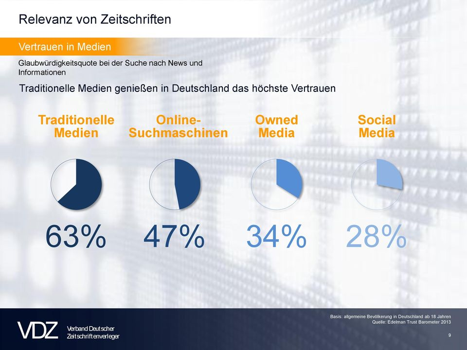 Traditionelle Medien Online- Suchmaschinen Owned Media Social Media 63% 47% 34% 28%