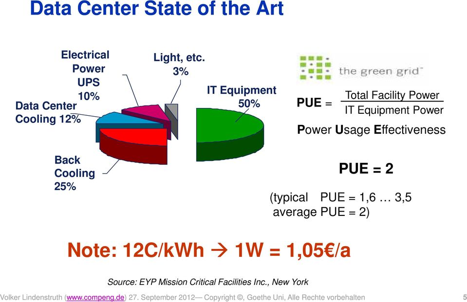 PUE = 2 (typical PUE = 1,6 3,5 average PUE = 2) Note: 12C/kWh 1W = 1,05 /a Source: EYP Mission Critical