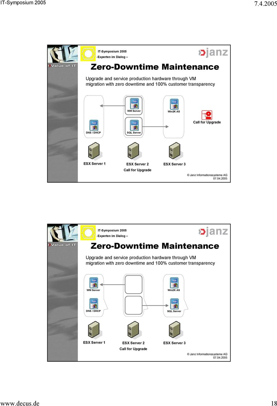 Zero-Downtime Maintenance Upgrade and service production hardware through VM migration with zero downtime and 100% customer