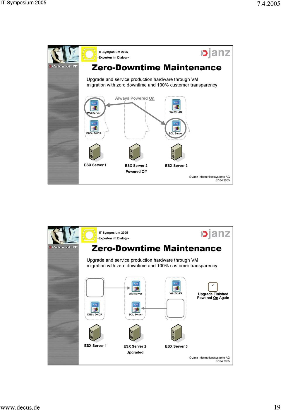 Maintenance Upgrade and service production hardware through VM migration with zero downtime and 100% customer transparency WM Server WM
