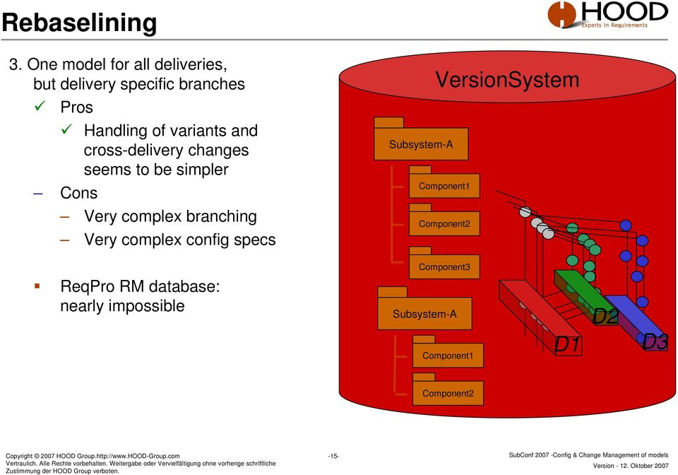 cross-delivery changes seems to be simpler Cons Very complex branching Very complex config specs