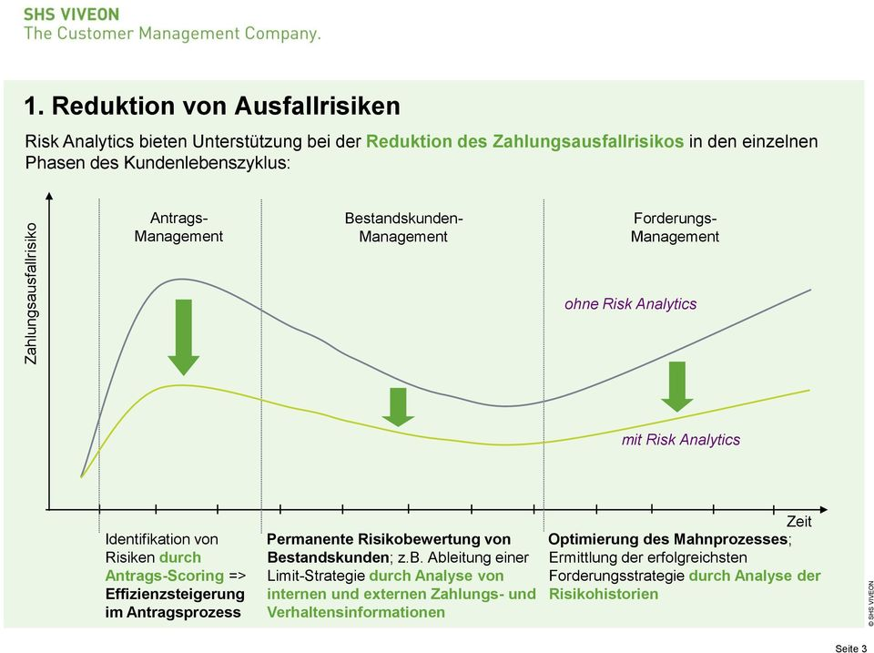 Management Bestandskunden- Management Forderungs- Management ohne Risk Analytics mit Risk Analytics Identifikation von Risiken durch Antrags-Scoring =>