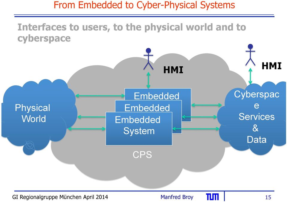 Physical World HMI Embedded Embedded System Embedded
