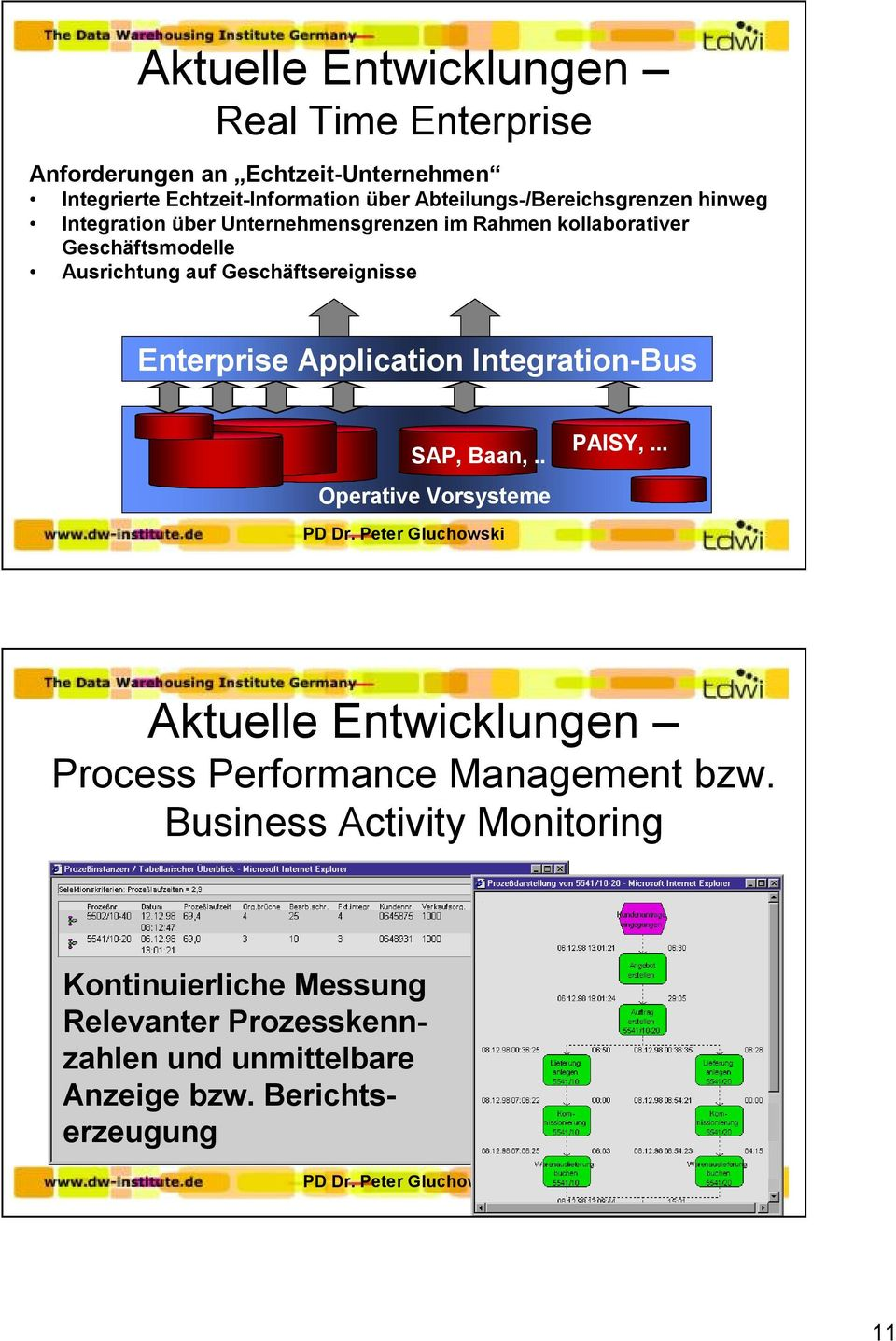 Integration-Bus SAP, Baan,.. PAISY,... Operative Vorsysteme PD Dr. Peter Gluchowski Aktuelle Entwicklungen Process Performance Management bzw.