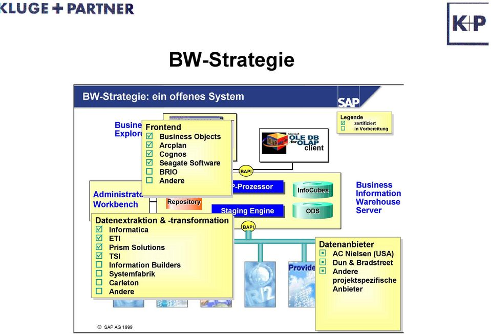 Data Information Workbench Repository Warehouse Staging Engine ODS Server Datenextraktion & -transformation BAPI Informatica ETI ETI Datenanbieter