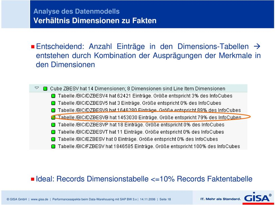 den Dimensionen Ideal: Records Dimensionstabelle <=10% Records Faktentabelle GISA GmbH