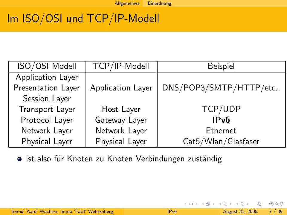 . TCP/UDP Protocol Layer Gateway Layer IPv6 Network Layer Network Layer Ethernet Physical Layer Physical Layer