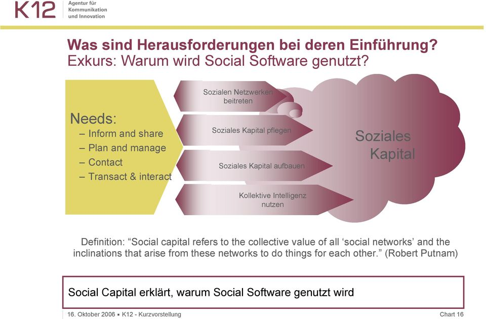 aufbauen Kollektive Intelligenz nutzen Soziales Kapital Definition: Social capital refers to the collective value of all social networks and