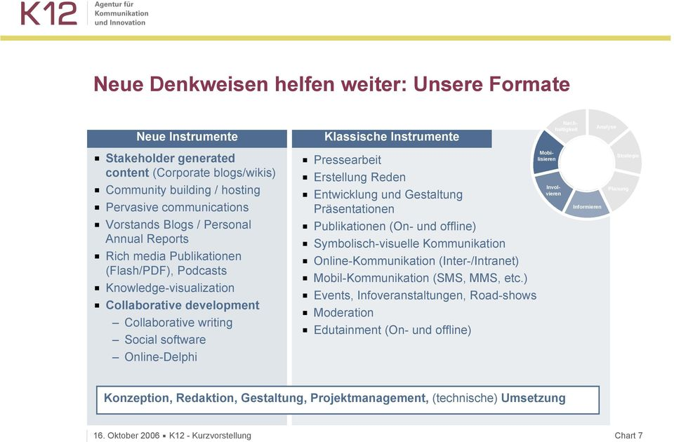 media Publikationen (Flash/PDF), Podcasts Knowledge-visualization Collaborative development Collaborative writing Social software Publikationen (On- und offline) Symbolisch-visuelle Kommunikation