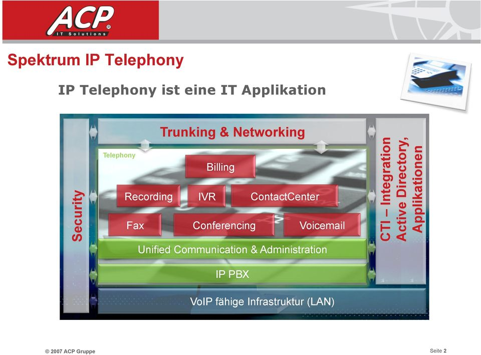 Directory, Applikationen IP Telephony ist eine IT Applikation Unified