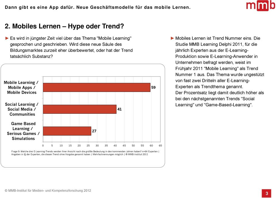 Mobile Learning / Mobile Apps / Mobile Devices Social Learning / Social Media / Communities 41 59 Mobiles Lernen ist Trend Nummer eins.