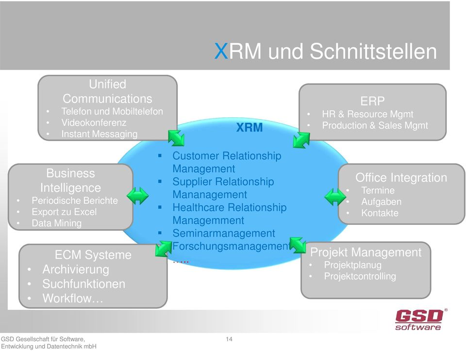 Archivierung Suchfunktionen Workflow Customer Relationship Supplier Relationship Mananagement Healthcare Relationship