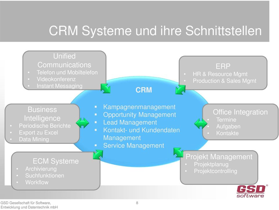 zu Excel Data Mining ECM Systeme Archivierung Suchfunktionen Workflow Kampagnenmanagement Opportunity Lead