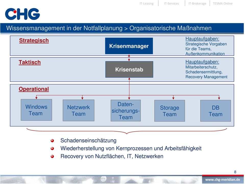 Schadensermittlung, Recovery Management Operational Windows Team Netzwerk Team Daten- sicherungs- Team Storage Team