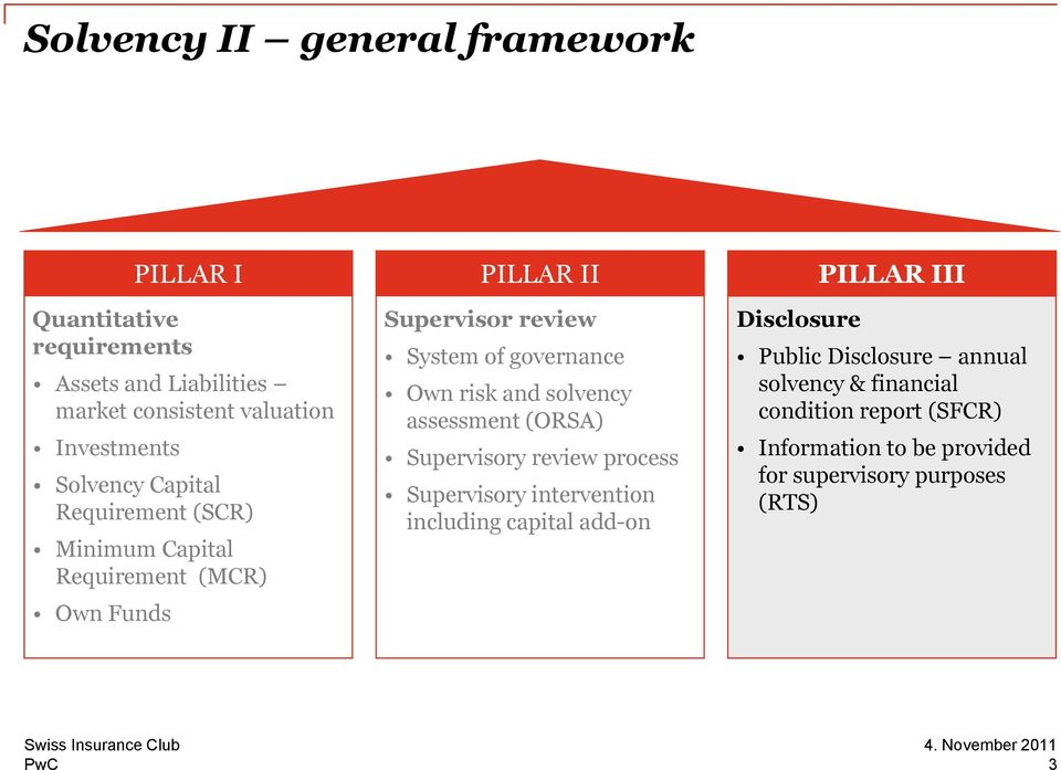 solvency assessment (ORSA) Supervisory review process Supervisory intervention including capital add-on PILLAR III Disclosure Public