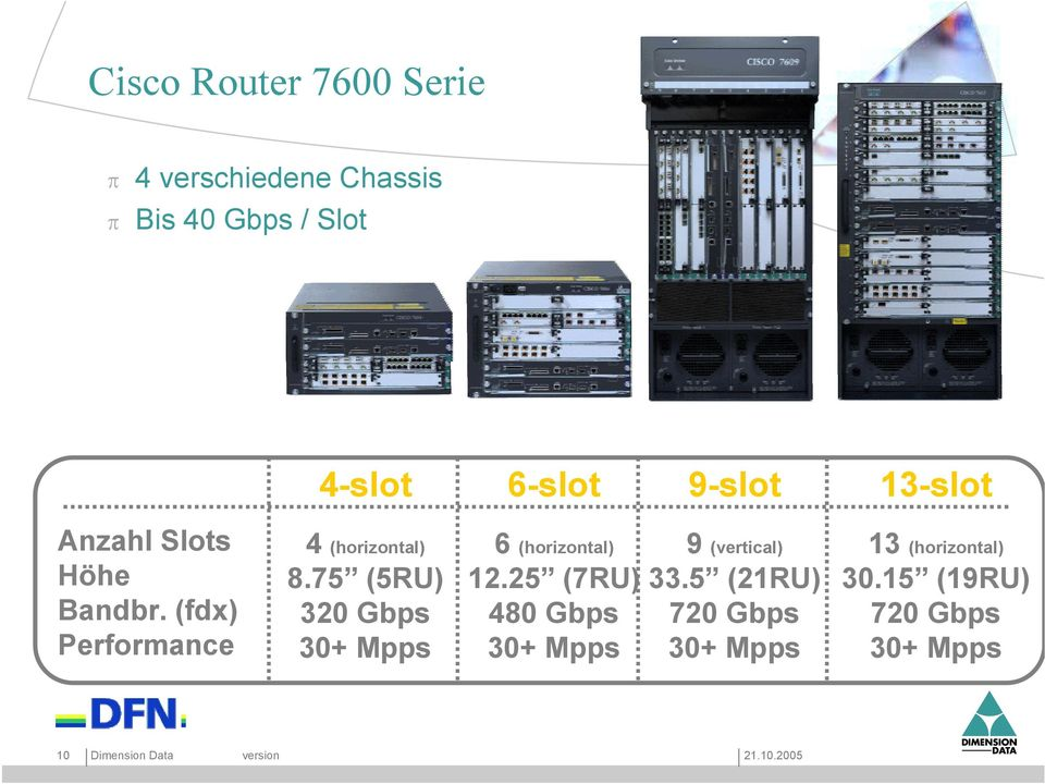 (fdx) Performance 10 Dimension Data 6-slot 9-slot 13-slot 4 (horizontal) 6