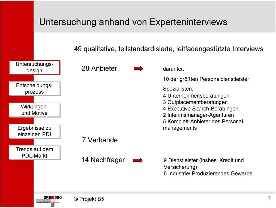 Outplacementberatungen 4 Executive Search-Beratungen 2 Interimsmanager-Agenturen 5 Komplett-Anbieter des