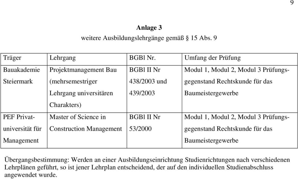 Lehrgang universitären 439/2003 Baumeistergewerbe Charakters) PEF Privat- Master of Science in BGBl II Nr Modul 1, Modul 2, Modul 3 Prüfungs- universität für Construction