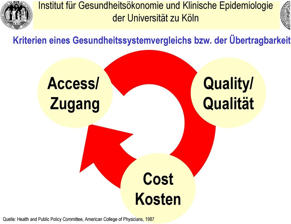 Qualität Cost Kosten Quelle: Health and Public