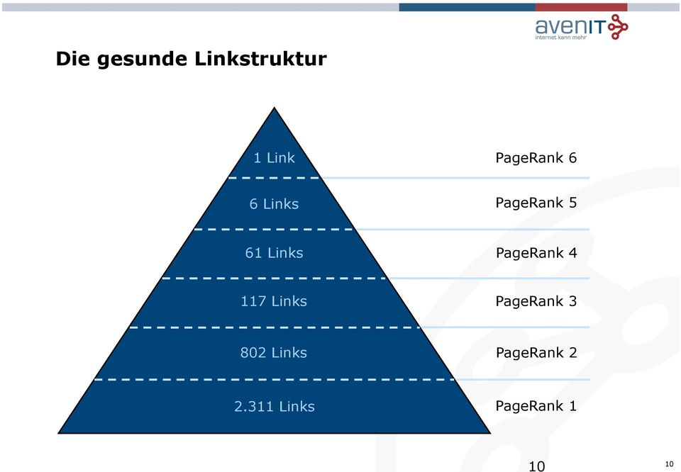 Links PageRank 4 117 Links PageRank 3