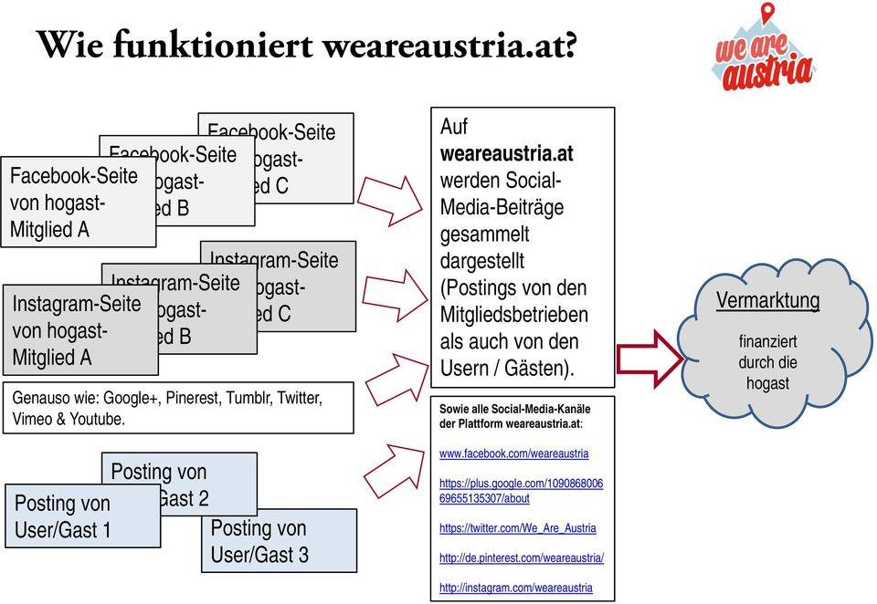 von hogast- Mitglied B Mitglied A Genauso wie: Google+, Pinerest, Tumblr, Twitter, Vimeo & Youtube. Posting von User/Gast 1 Posting von User/Gast 2 Posting von User/Gast 3 Auf weareaustria.