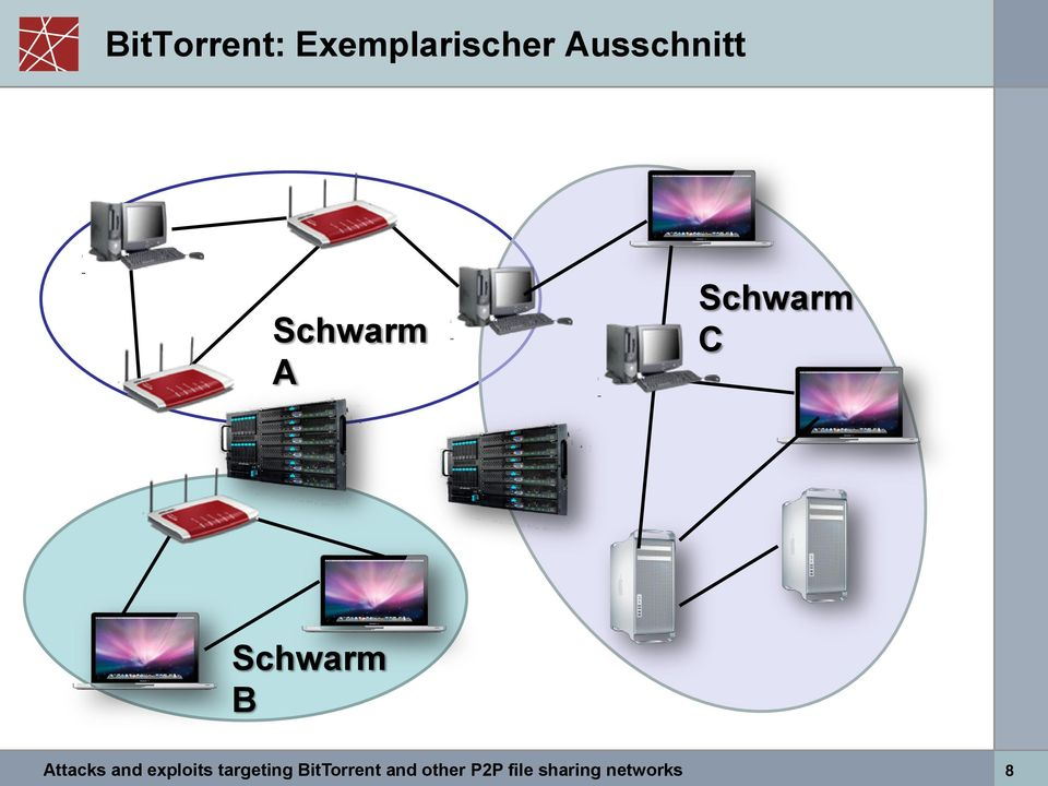 Schwarm B Attacks and exploits