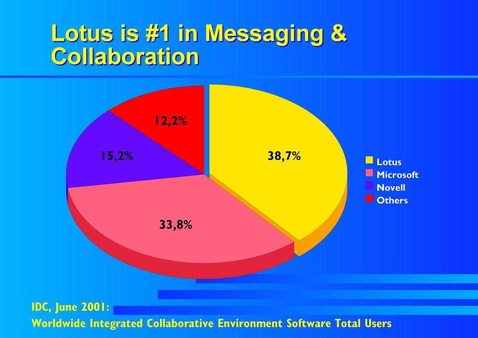Others 33,8% IDC, June 2001: Worldwide