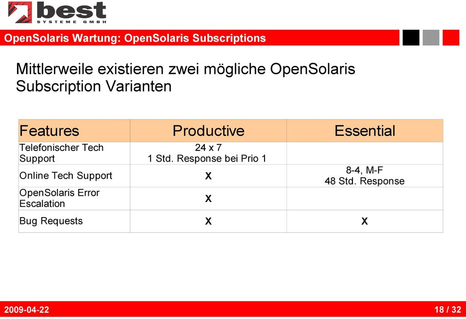 Online Tech Support OpenSolaris Error Escalation Bug Requests Productive 24 x 7 1