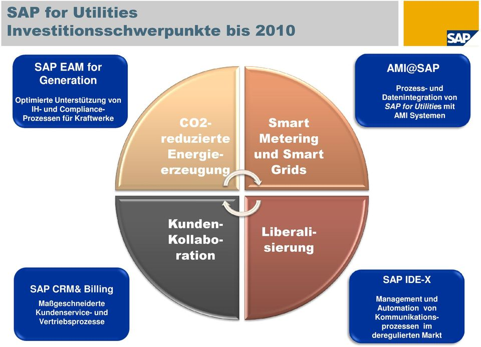 Datenintegration von SAP for Utilities s mit AMI Systemen Liberalisierung Kunden- Kollaboration SAP CRM& Billing