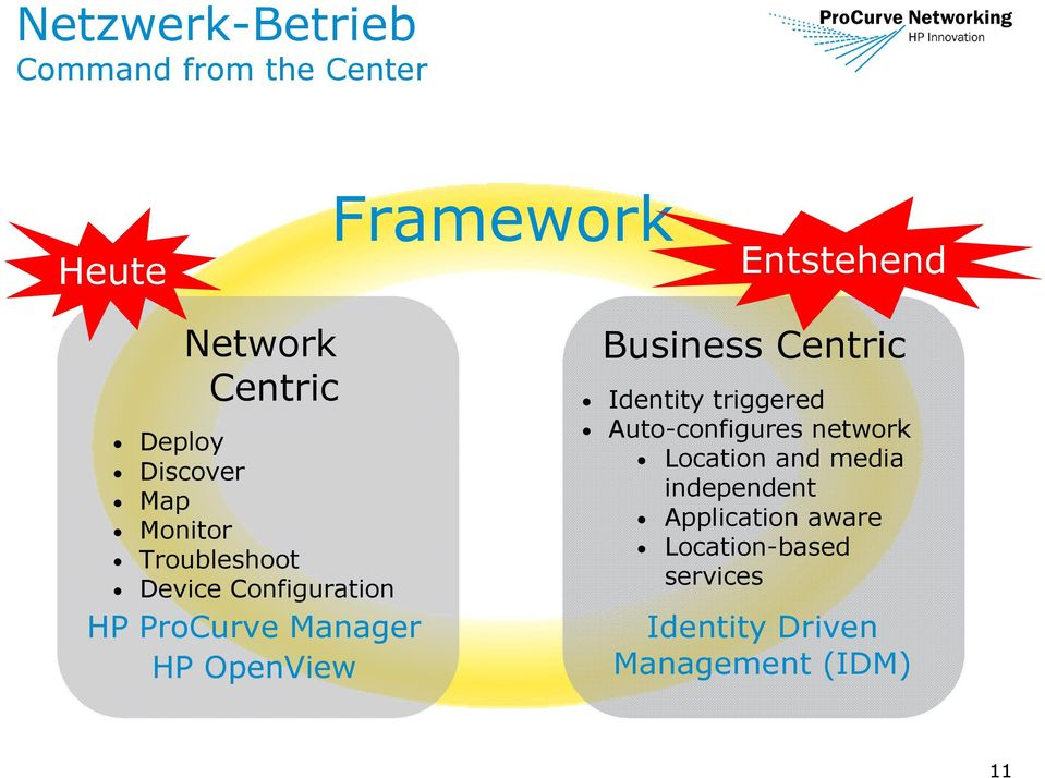 OpenView Business Centric Identity triggered Auto-configures network Location and