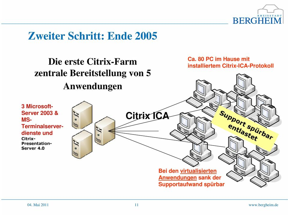 Terminalserverdienste und Citrix- Presentation- Server 4.