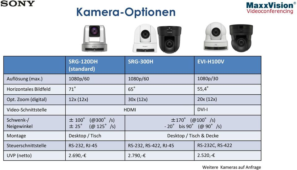 Zoom (digital) 12x (12x) 30x (12x) 20x (12x) Video-Schnittstelle HDMI DVI-I Schwenk-/ Neigewinkel ± 100 (@300 /s) ± 25 (@