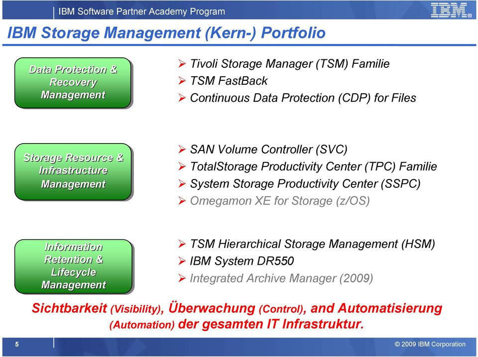 Storage Productivity Center (SSPC) Omegamon XE for Storage (z/os) Information Retention & Lifecycle Management TSM Hierarchical Storage Management (HSM)
