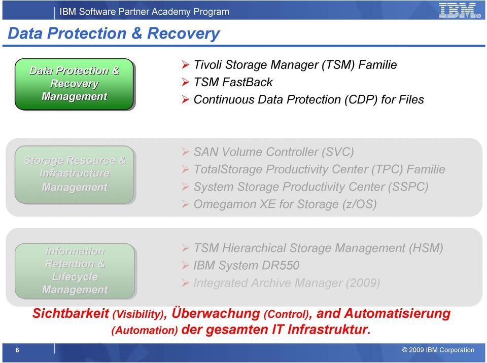 Productivity Center (SSPC) Omegamon XE for Storage (z/os) Information Retention & Lifecycle Management TSM Hierarchical Storage Management (HSM) IBM