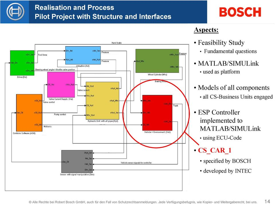 ESP Controller implemented to MATLAB/SIMULink using ECU-Code CS_CAR_1 specified by BOSCH developed by INTEC Alle