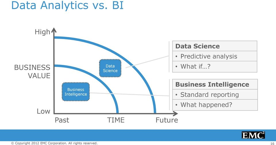 VALUE Business Intelligence Data Science What if?