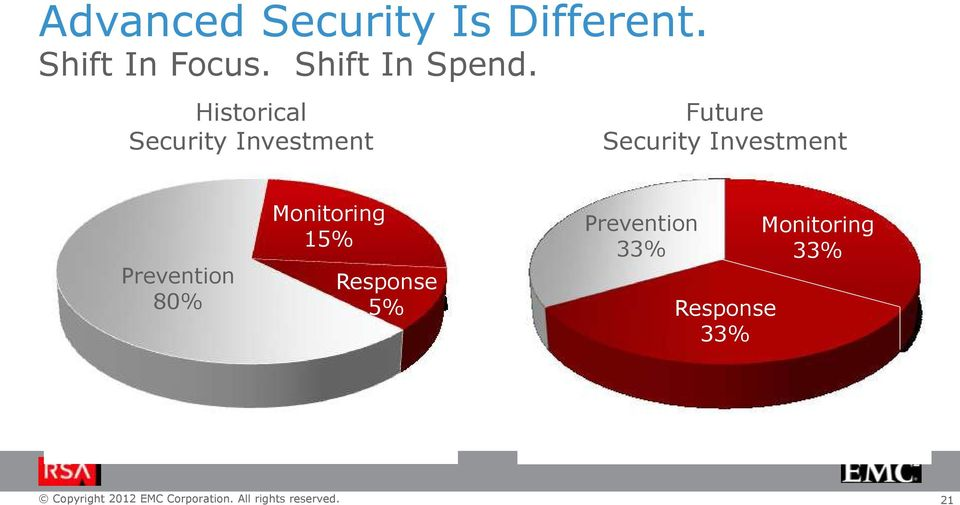 Historical Security Investment Future Security