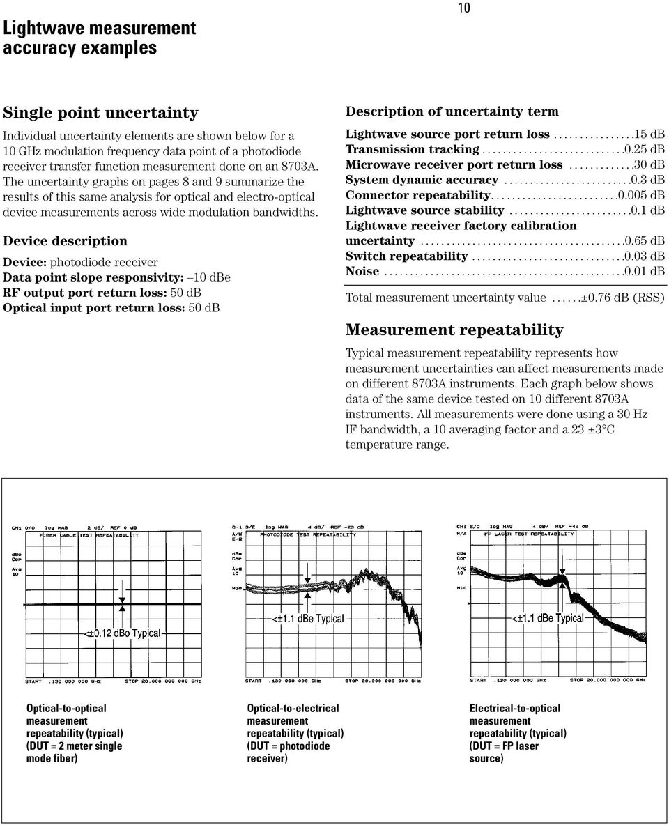 The uncertainty graphs on pages 8 and 9 summarize the results of this same analysis for optical and electro-optical device measurements across wide modulation bandwidths.