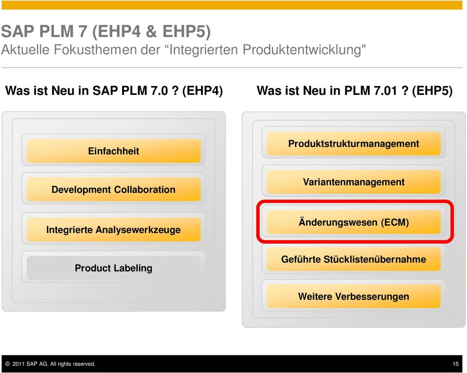 (EHP5) Einfachheit Produktstrukturmanagement Development Collaboration Variantenmanagement